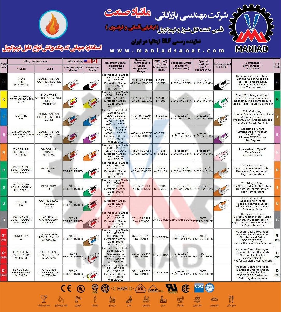 اختصارات جهانی کابل جبران ترموکوپل