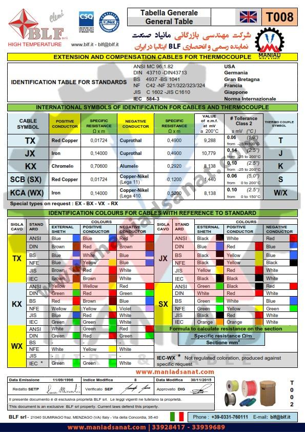 جدول کابل ترموکوپل بی ال اف ایتالیا