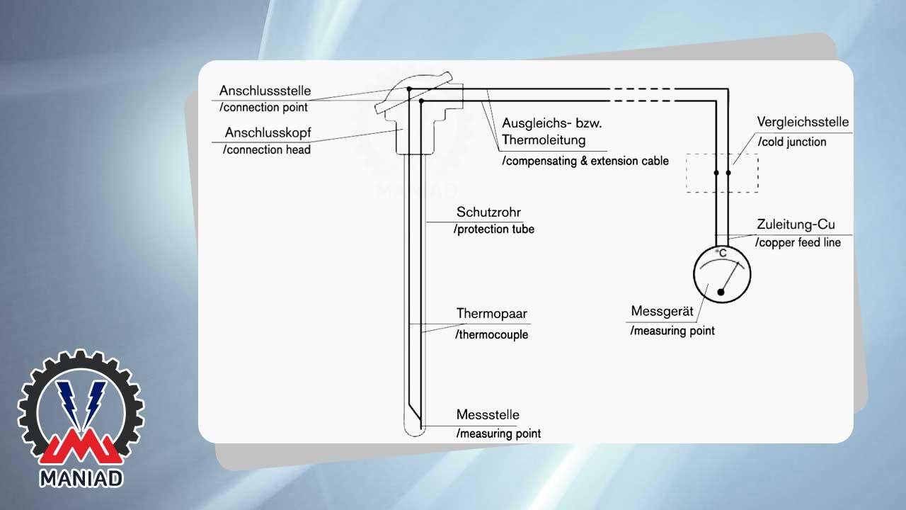 کابل رابط ترموکوپل - سیم بندی اتصالات