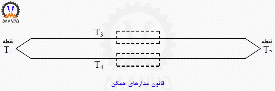 قانون مدارهای همگن در Thermocouple