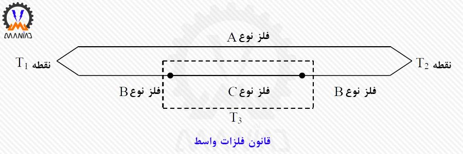 قانون فلزات واسط (Law of intermediate metals)