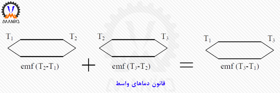 قانون دماهای واسط (Law of intermediate temperatures)